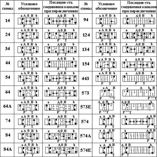 Обозначение схем распределения потоков жидкости гидрораспределителей согласно .png