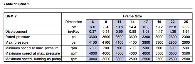 Гидронасос  SNM214 CO 01 LFU1