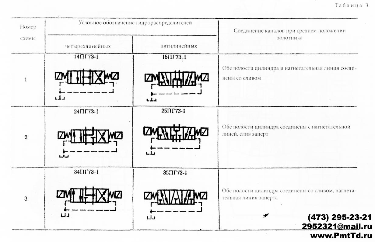 Схемы распределения потока гидрораспределителей ПГ73-11 ПГ73-12 БПГ73-11 БПГ73-12  (1)