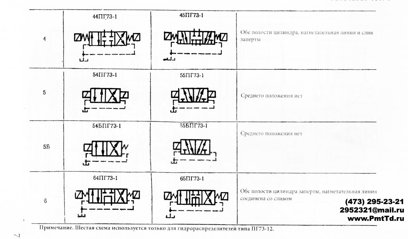 Схемы распределения потока гидрораспределителей ПГ73-11 ПГ73-12 БПГ73-11 БПГ73-12  (2)