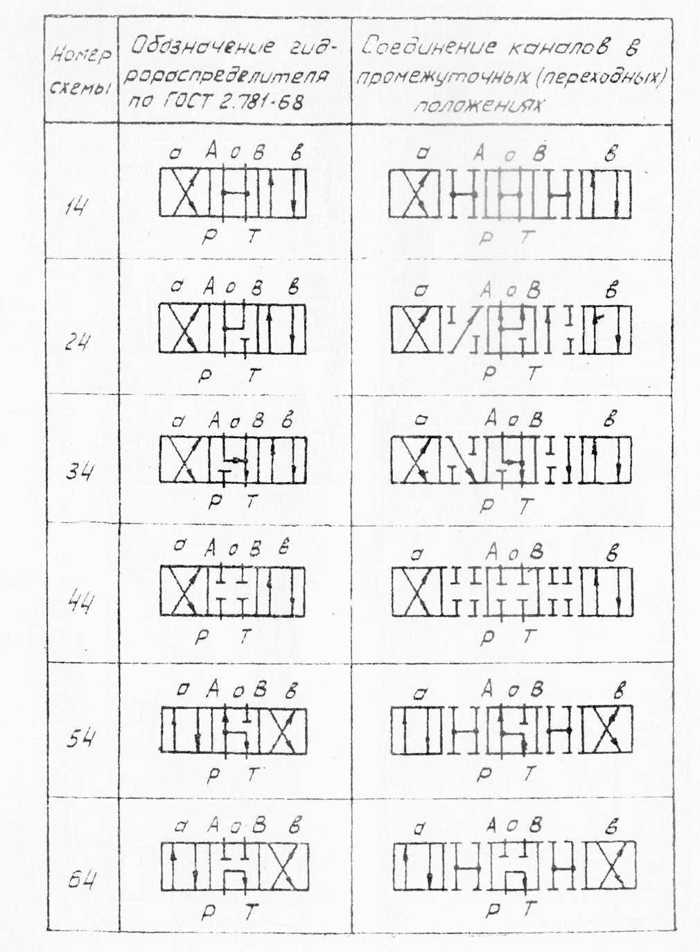 Схемы распределения потока рабочей жидкости гидрораспределителей ПЕ6 ПММ6 ПМР6