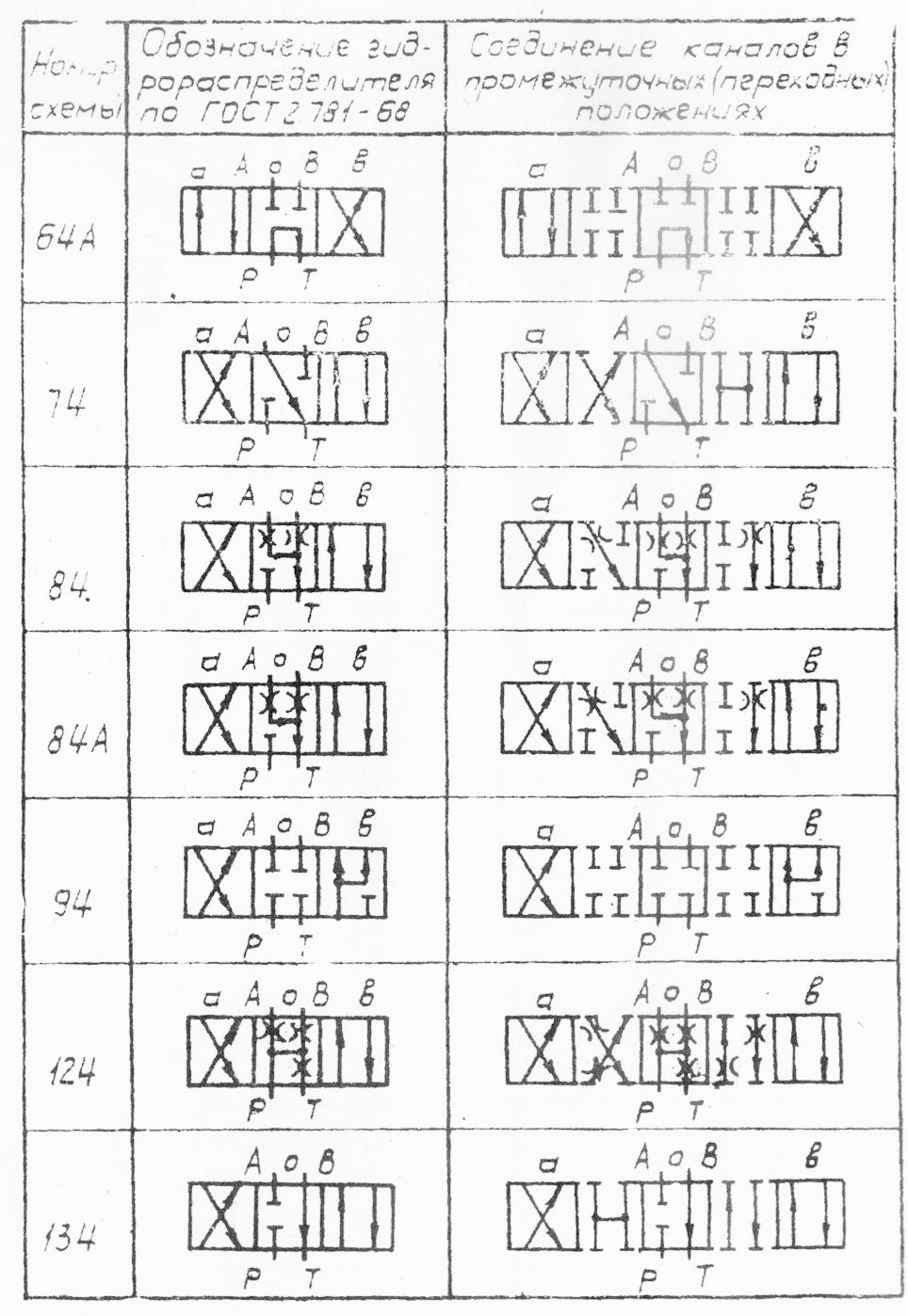 Схемы распределения потока рабочей жидкости гидрораспределителей марки 1РЕ6 1РММ6 1РМР6 1РЕ10 1РММ10 1РМР10