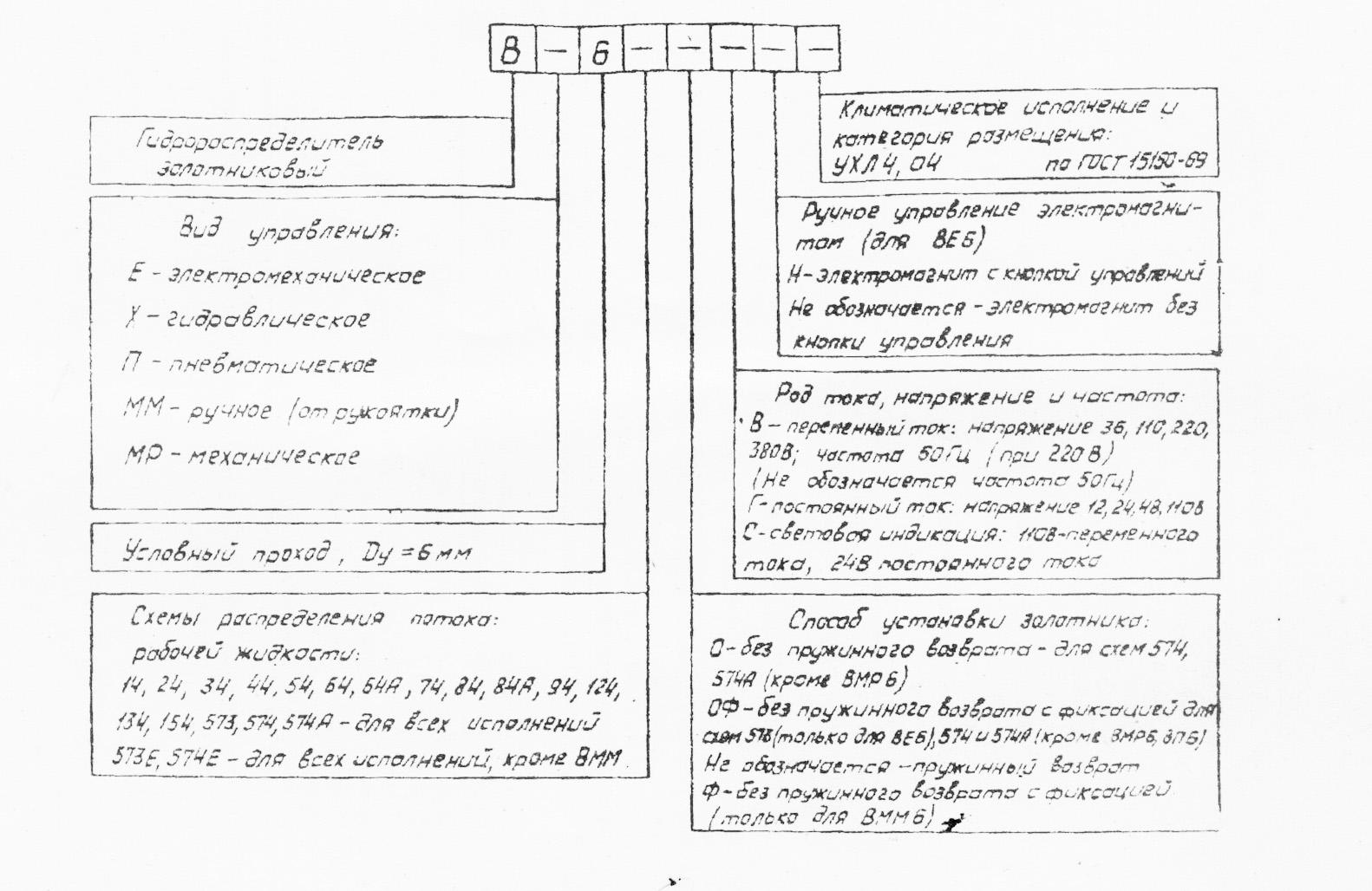 Структура усолвного обеспечения Гидрораспределителей марки ВЕ6