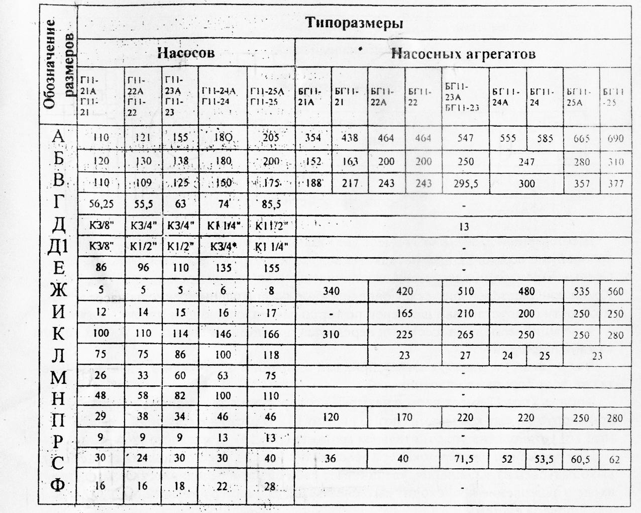 Типоразмеры гидронасосов и насосных агрегатов марки Г11-2 БГ11-2 ДБГ11-2