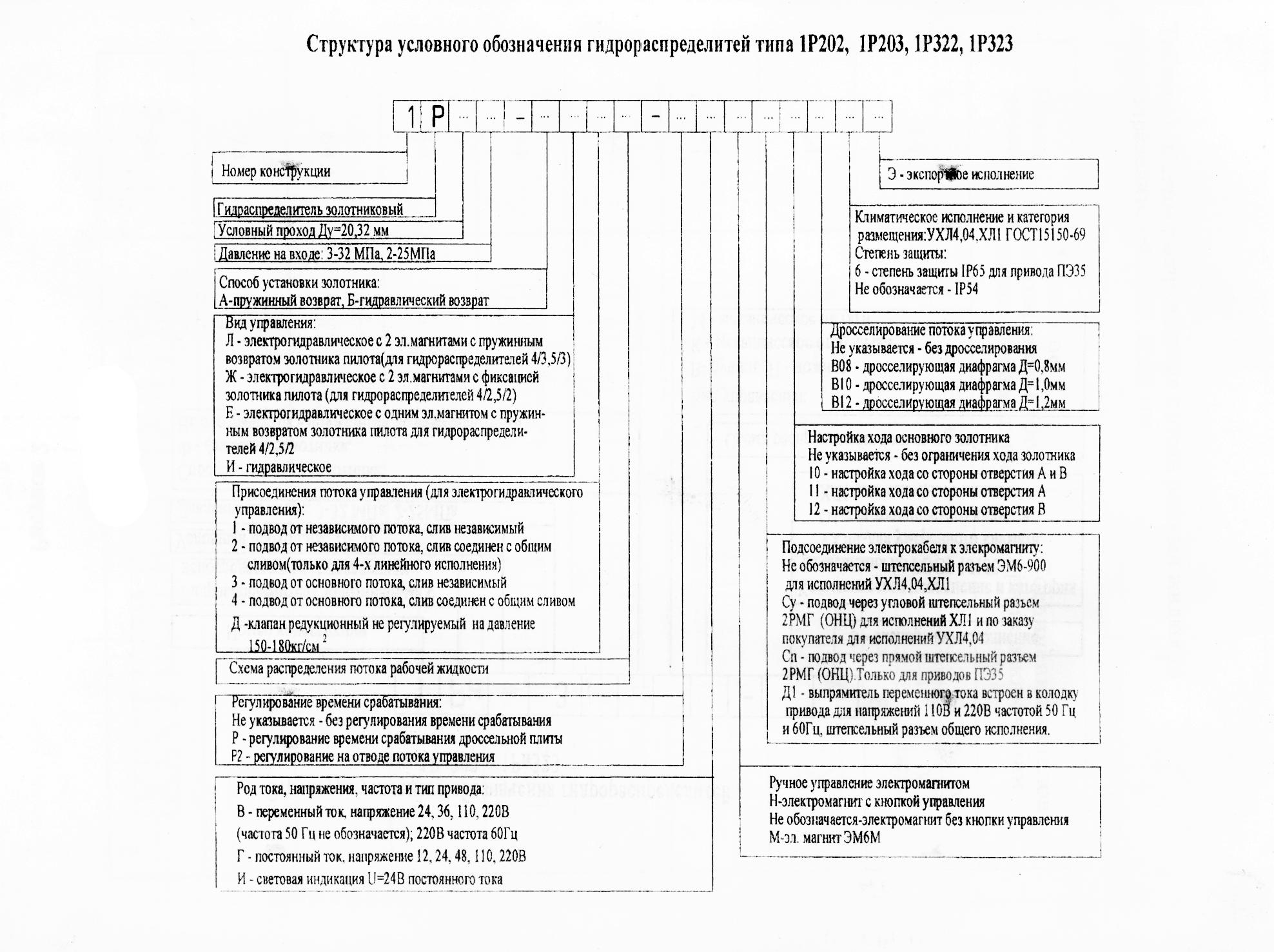 Структура условного обозначения Гидрораспределитель 1Р202 1Р203 1Р322 1Р323 1Рн203 1Рн323